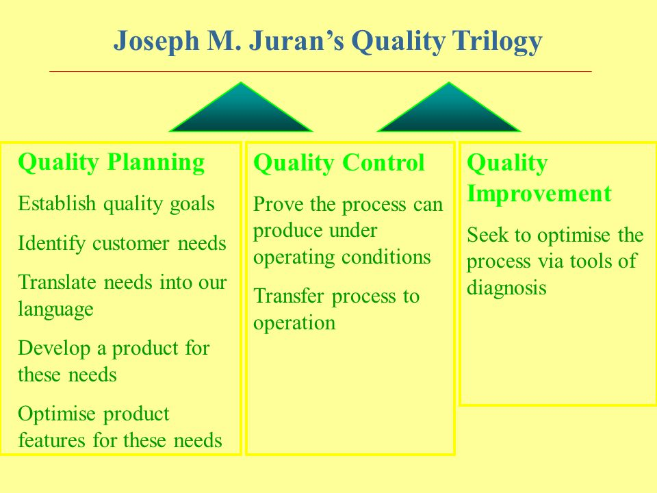 Joseph M. Juran's Quality Trilogy Quality Planning Establish quality goals Identify customer needs Translate needs into our language Develop a product