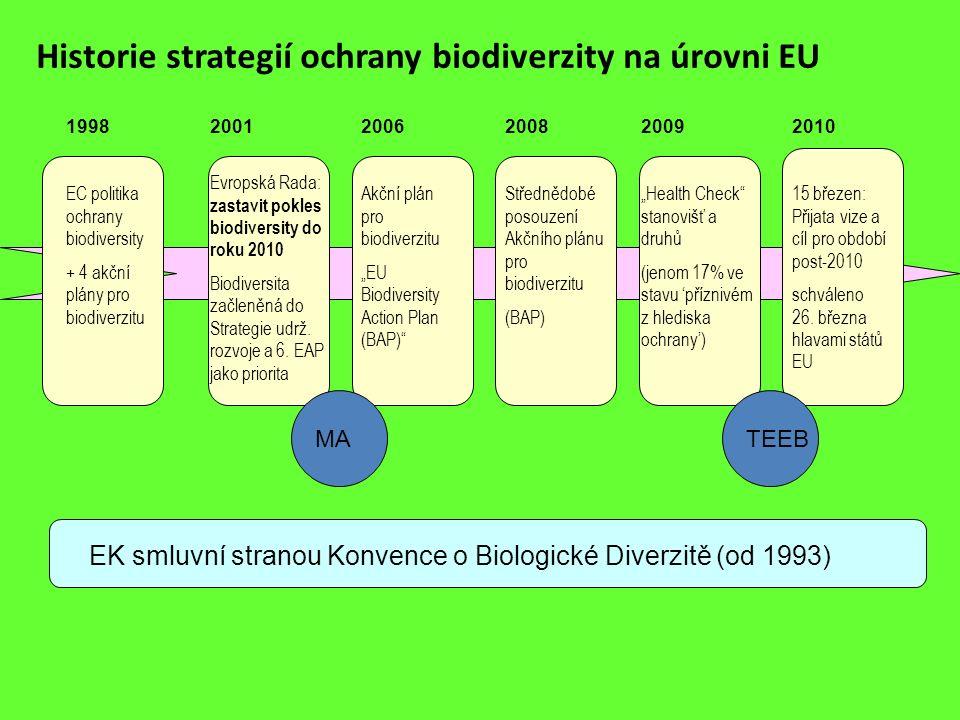 Historie strategií ochrany biodiverzity na úrovni EU EK smluvní stranou Konvence o Biologické Diverzitě (od 1993) 2001 Evropská Rada: zastavit pokles