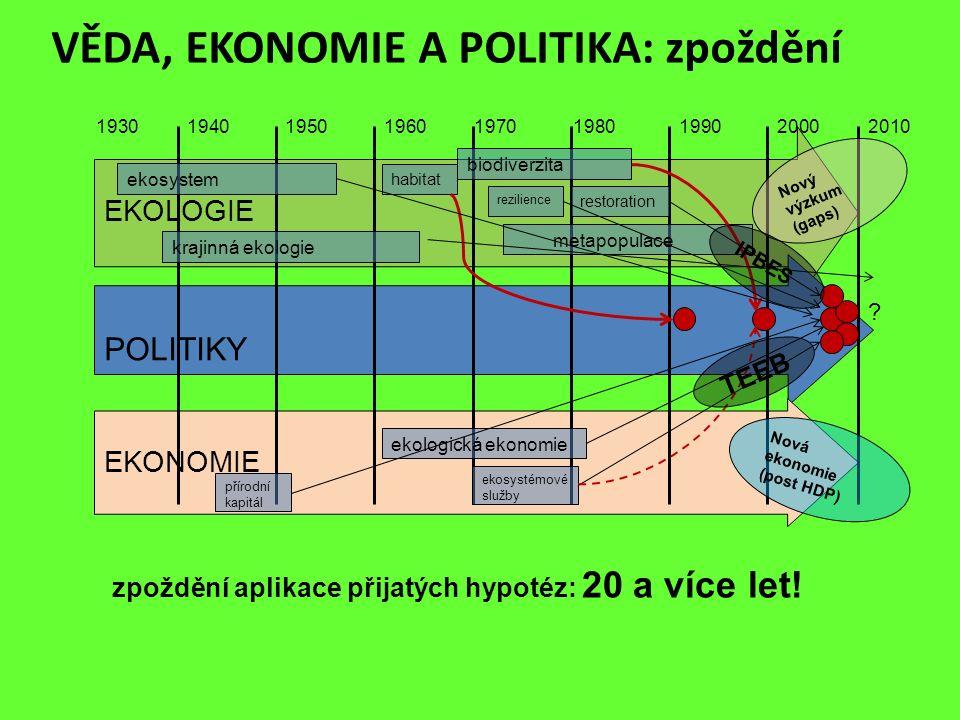 VĚDA, EKONOMIE A POLITIKA: zpoždění EKOLOGIE POLITIKY EKONOMIE 201020001990198019701960195019401930 ekosystem biodiverzita ekologická ekonomie přírodn