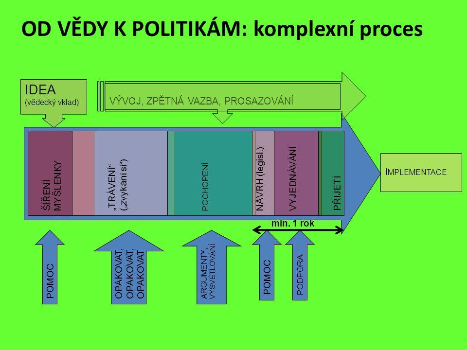 """OD VĚDY K POLITIKÁM: komplexní proces IDEA (vědecký vklad) ŠÍŘENÍ MYŠLENKY """"TRÁVENÍ"""" (""""zvykání si"""") POCHOPENÍ NÁVRH (legisl.) VYJEDNÁVÁNÍPŘIJETÍ I MPL"""