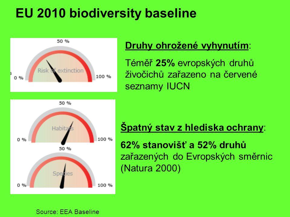 EU 2010 biodiversity baseline Druhy ohrožené vyhynutím: Téměř 25% evropských druhů živočichů zařazeno na červené seznamy IUCN Source: EEA Baseline Špa