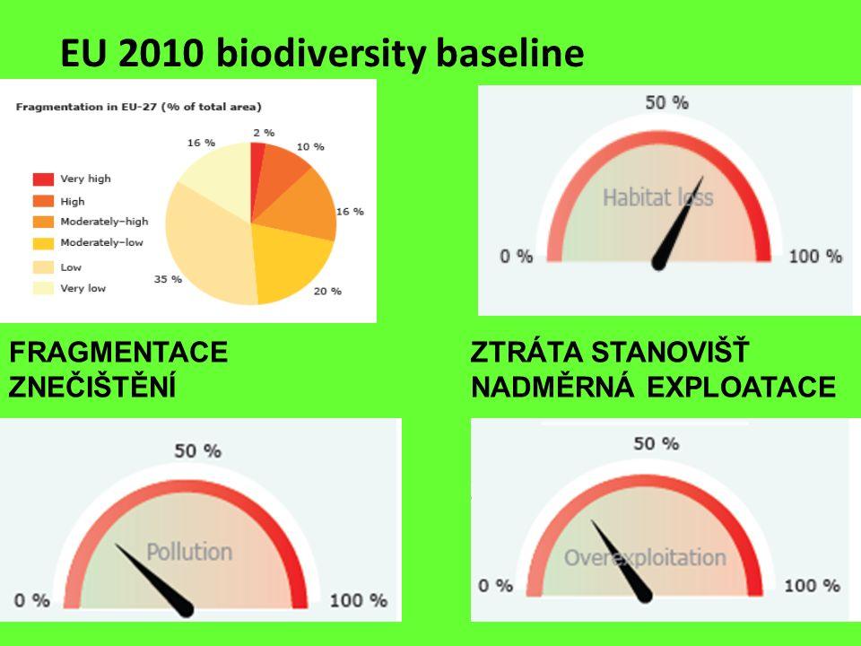 EU 2010 biodiversity baseline FRAGMENTACE ZTRÁTA STANOVIŠŤ ZNEČIŠTĚNÍ NADMĚRNÁ EXPLOATACE