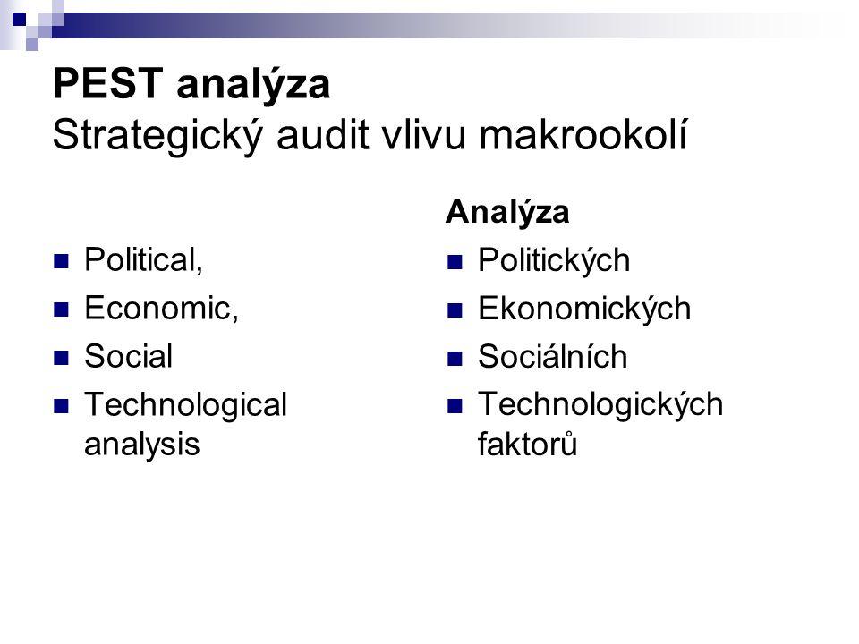 PEST analýza Strategický audit vlivu makrookolí Political, Economic, Social Technological analysis Analýza Politických Ekonomických Sociálních Technologických faktorů