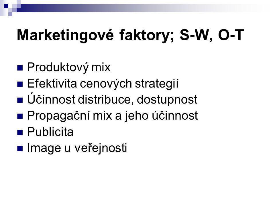 Faktory související se zákazníky; S-W, O-T Celkové množství zákazníků Vývoj trhu, schopnost reakce na něj Kvalita a reklamace Sezónnost Segmentace Složení zákazníků (homogennost nebo různorodost) Procento zákazníků přicházejících opakovaně Procento zákazníků využívajících ziskové služby Atraktivita pro komerční (firemní) zákazníky Atraktivita pro zahraniční trhy Využívání věrnostních programů
