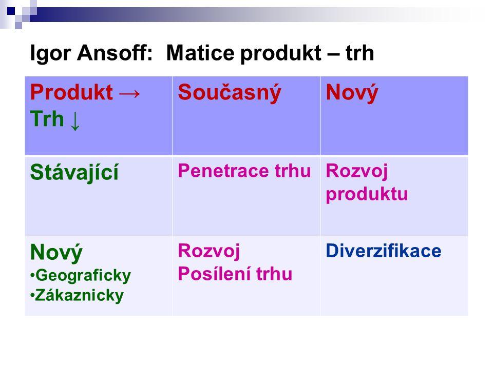 Igor Ansoff: Matice produkt – trh Produkt → Trh ↓ SoučasnýNový Stávající Penetrace trhuRozvoj produktu Nový Geograficky Zákaznicky Rozvoj Posílení trhu Diverzifikace