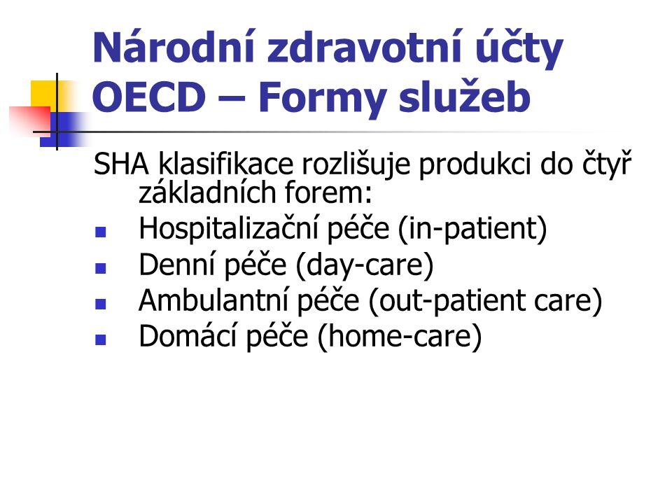 Národní zdravotní účty OECD – Formy služeb SHA klasifikace rozlišuje produkci do čtyř základních forem: Hospitalizační péče (in-patient) Denní péče (day-care) Ambulantní péče (out-patient care) Domácí péče (home-care)