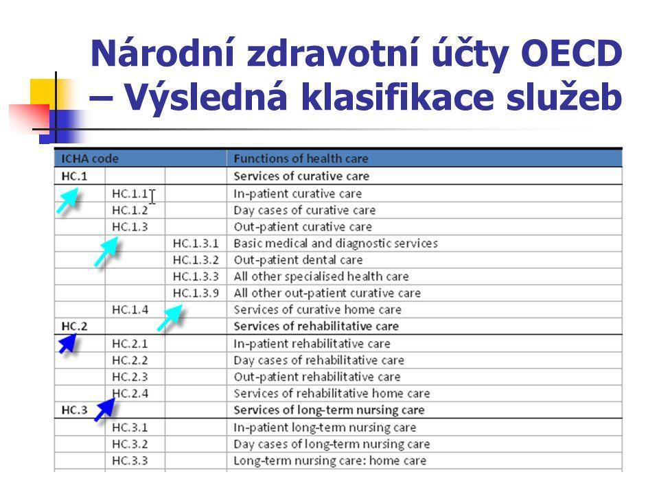 Národní zdravotní účty OECD – Výsledná klasifikace služeb