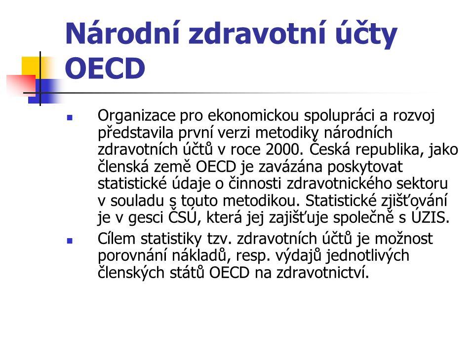 Národní zdravotní účty OECD Organizace pro ekonomickou spolupráci a rozvoj představila první verzi metodiky národních zdravotních účtů v roce 2000.