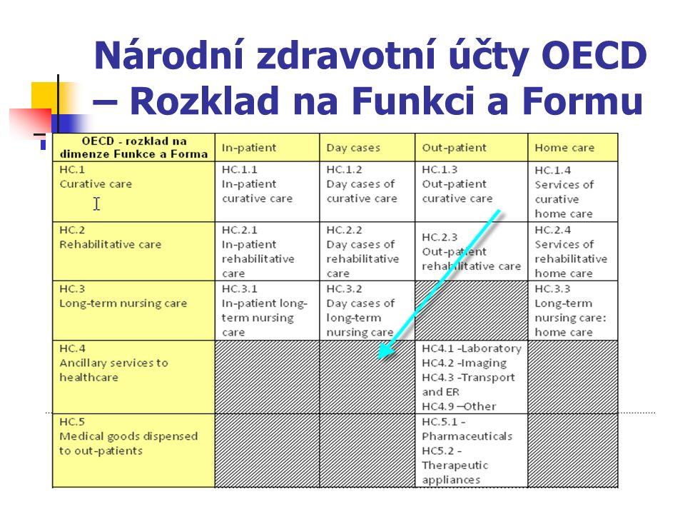 Národní zdravotní účty OECD – Rozklad na Funkci a Formu