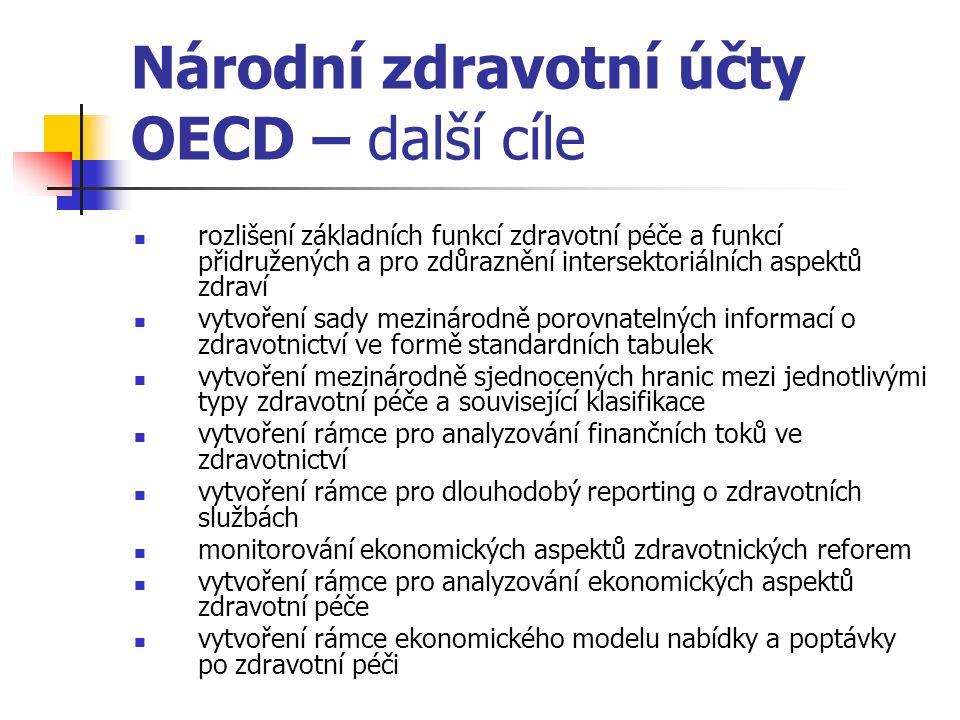 Národní zdravotní účty OECD – další cíle rozlišení základních funkcí zdravotní péče a funkcí přidružených a pro zdůraznění intersektoriálních aspektů zdraví vytvoření sady mezinárodně porovnatelných informací o zdravotnictví ve formě standardních tabulek vytvoření mezinárodně sjednocených hranic mezi jednotlivými typy zdravotní péče a související klasifikace vytvoření rámce pro analyzování finančních toků ve zdravotnictví vytvoření rámce pro dlouhodobý reporting o zdravotních službách monitorování ekonomických aspektů zdravotnických reforem vytvoření rámce pro analyzování ekonomických aspektů zdravotní péče vytvoření rámce ekonomického modelu nabídky a poptávky po zdravotní péči