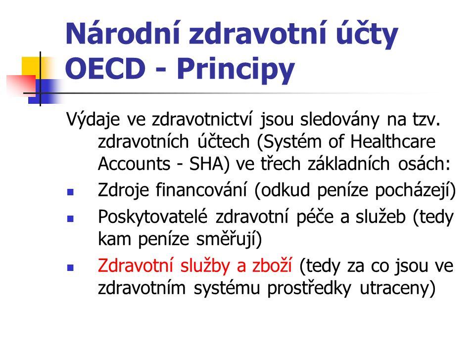 Národní zdravotní účty OECD - Principy Výdaje ve zdravotnictví jsou sledovány na tzv.