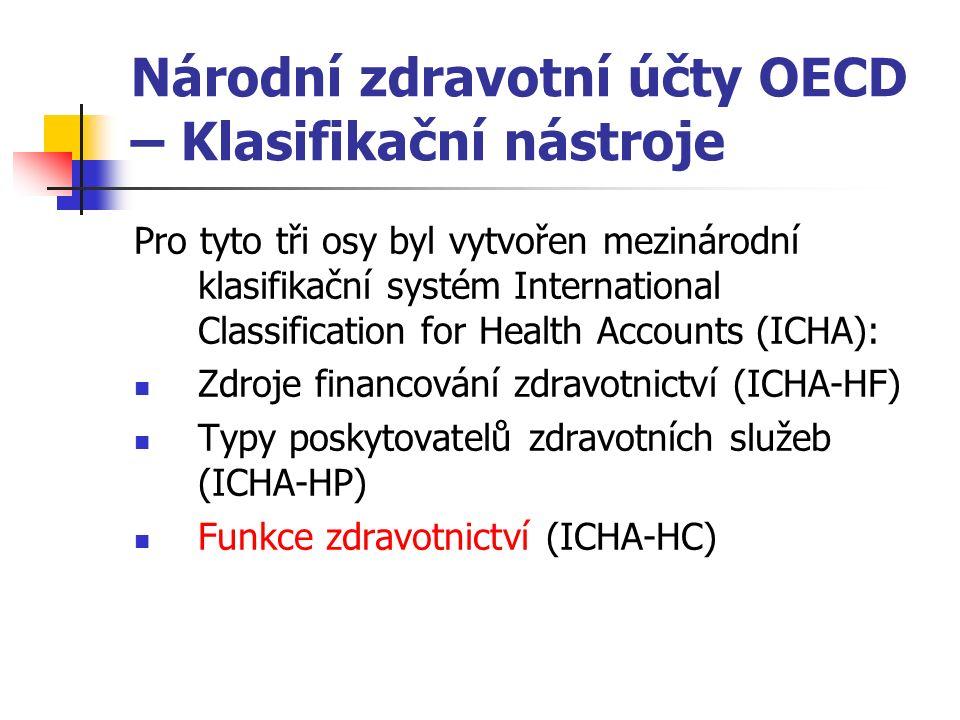 Národní zdravotní účty OECD – Klasifikační nástroje Pro tyto tři osy byl vytvořen mezinárodní klasifikační systém International Classification for Health Accounts (ICHA): Zdroje financování zdravotnictví (ICHA-HF) Typy poskytovatelů zdravotních služeb (ICHA-HP) Funkce zdravotnictví (ICHA-HC)