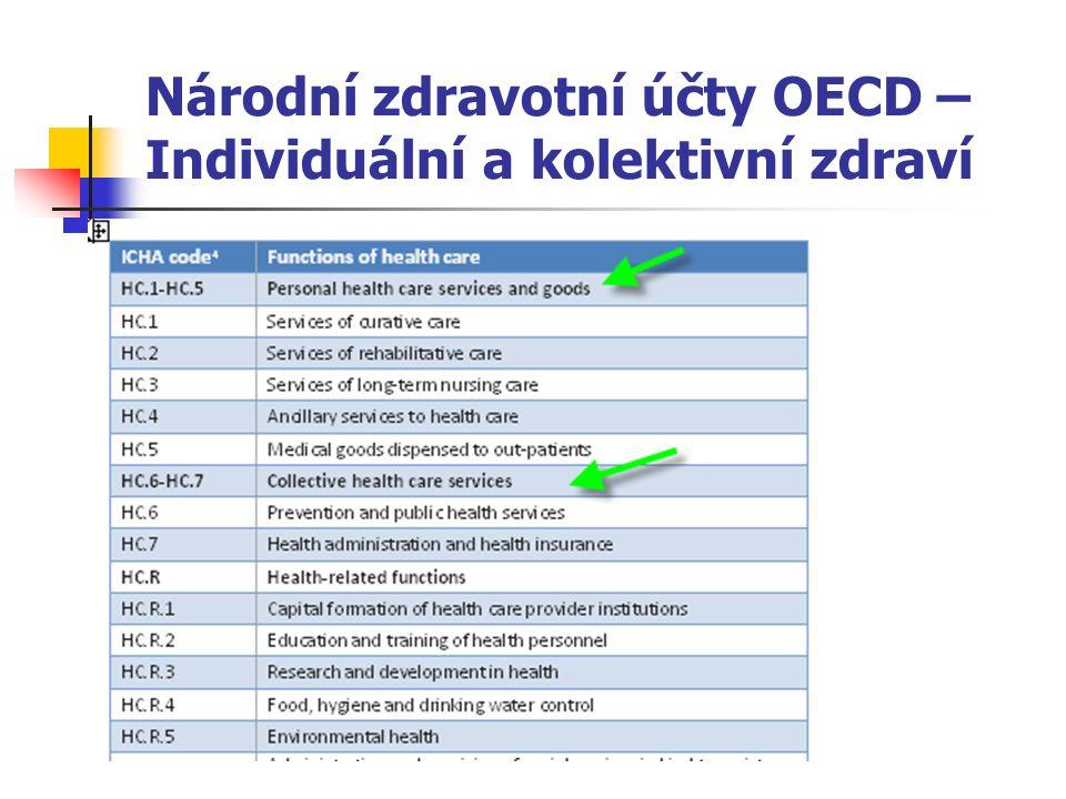 Národní zdravotní účty OECD – Individuální a kolektivní zdraví