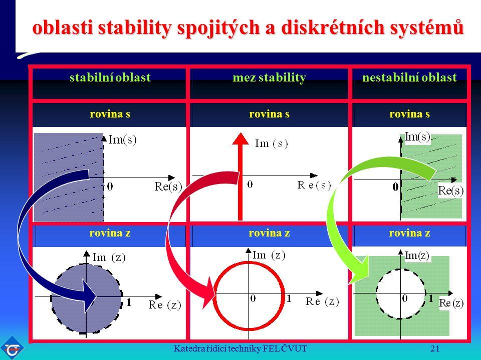 Katedra řídicí techniky FEL ČVUT21 stabilní oblastmez stabilitynestabilní oblast rovina s rovina z oblasti stability spojitých a diskrétních systémů