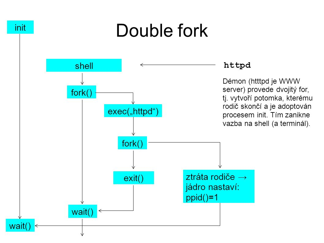 Double fork shell fork() wait() httpd exit() fork() Démon (htttpd je WWW server) provede dvojitý for, tj.