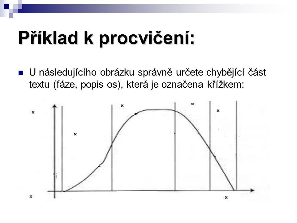 Příklad k procvičení: U následujícího obrázku správně určete chybějící část textu (fáze, popis os), která je označena křížkem: