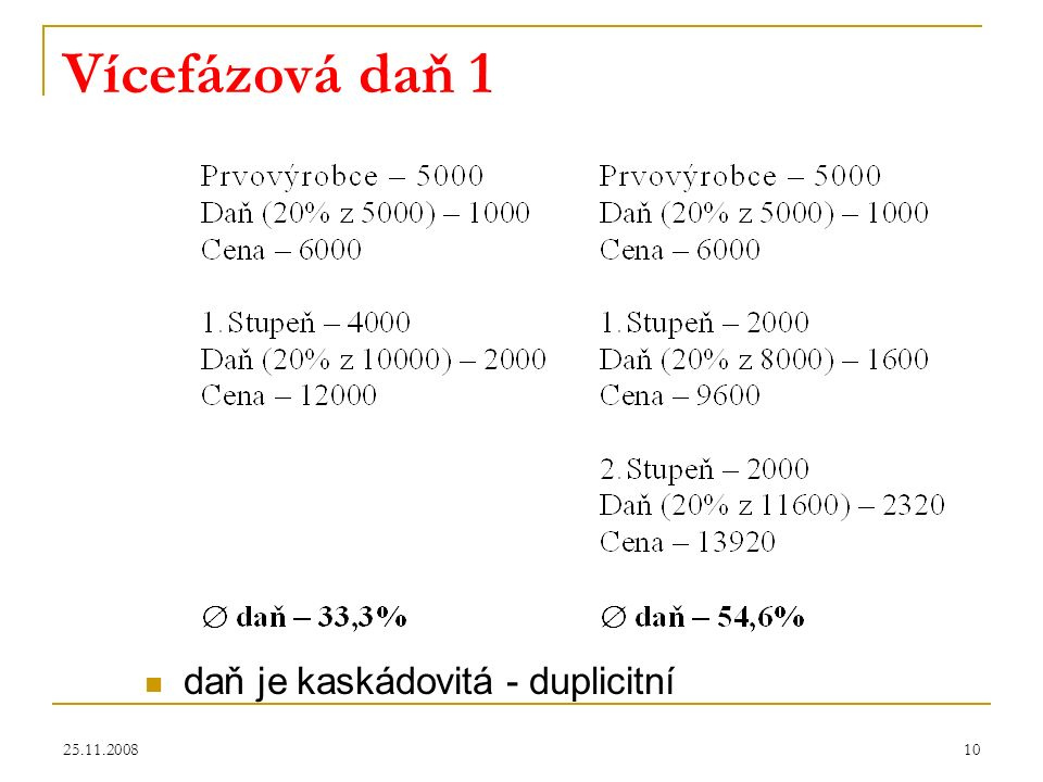 25.11.200810 Vícefázová daň 1 daň je kaskádovitá - duplicitní