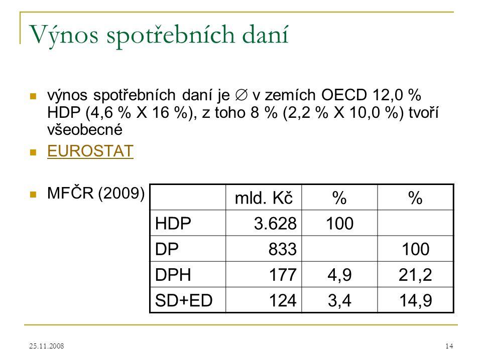 25.11.200814 Výnos spotřebních daní výnos spotřebních daní je  v zemích OECD 12,0 % HDP (4,6 % X 16 %), z toho 8 % (2,2 % X 10,0 %) tvoří všeobecné EUROSTAT MFČR (2009) mld.