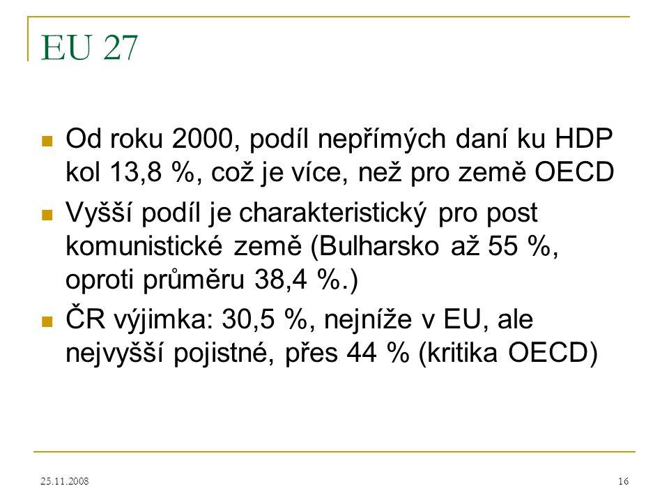 25.11.200816 EU 27 Od roku 2000, podíl nepřímých daní ku HDP kol 13,8 %, což je více, než pro země OECD Vyšší podíl je charakteristický pro post komunistické země (Bulharsko až 55 %, oproti průměru 38,4 %.) ČR výjimka: 30,5 %, nejníže v EU, ale nejvyšší pojistné, přes 44 % (kritika OECD)