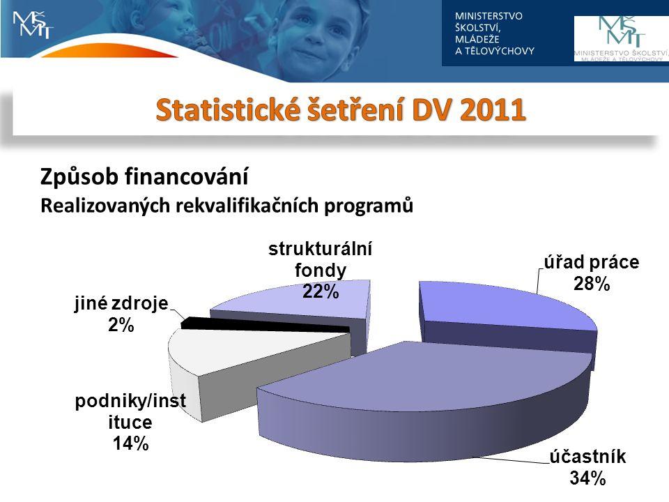 Způsob financování Realizovaných rekvalifikačních programů