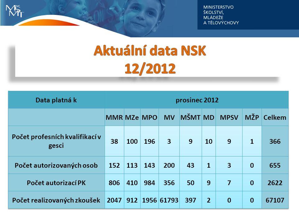 cca 1,3% ekonomicky aktivní populace ČR již absolvovalo zkoušku PK nyní diskuse nad plánem tvorby NSK na rok 2013 příprava oborových skupin – propojení NSK s PV (RVP) spuštění ISKA pro AOr i AOs