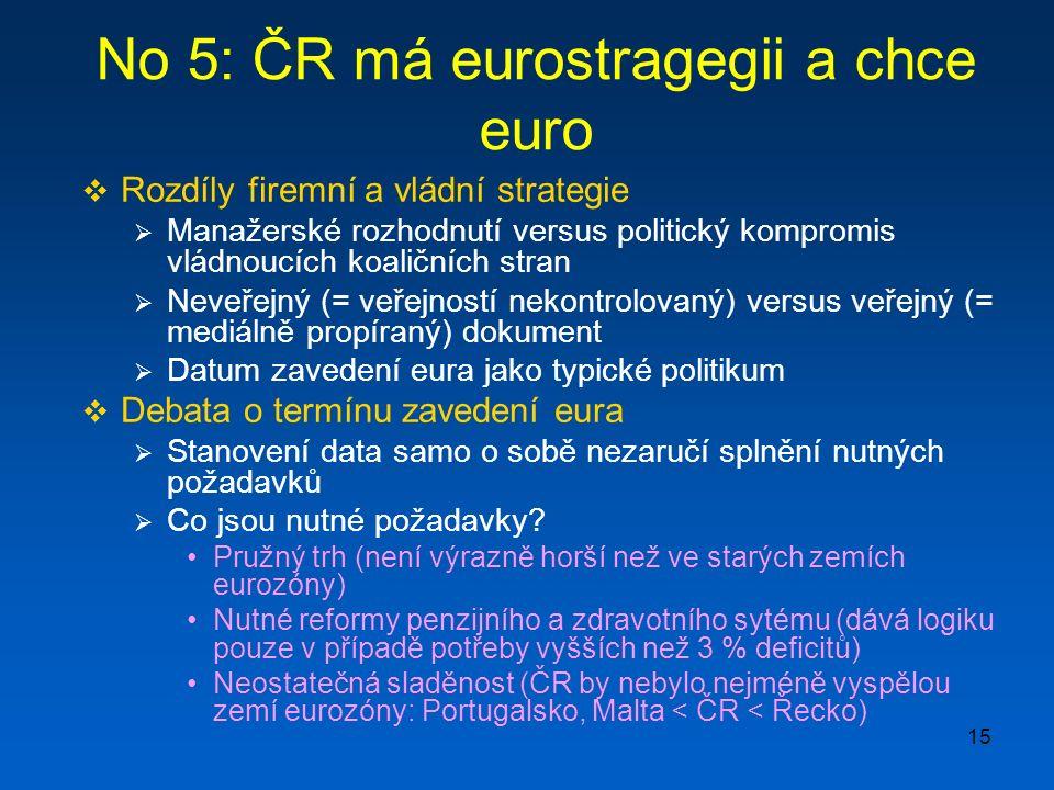 15 No 5: ČR má eurostragegii a chce euro  Rozdíly firemní a vládní strategie  Manažerské rozhodnutí versus politický kompromis vládnoucích koaličních stran  Neveřejný (= veřejností nekontrolovaný) versus veřejný (= mediálně propíraný) dokument  Datum zavedení eura jako typické politikum  Debata o termínu zavedení eura  Stanovení data samo o sobě nezaručí splnění nutných požadavků  Co jsou nutné požadavky.