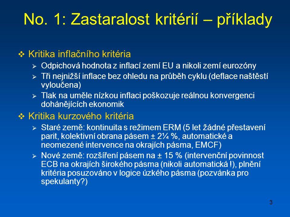 4 1: Zastaralost kritérií – analogie s FEDem Pramen: Wikipedia, the free encyclopedia.
