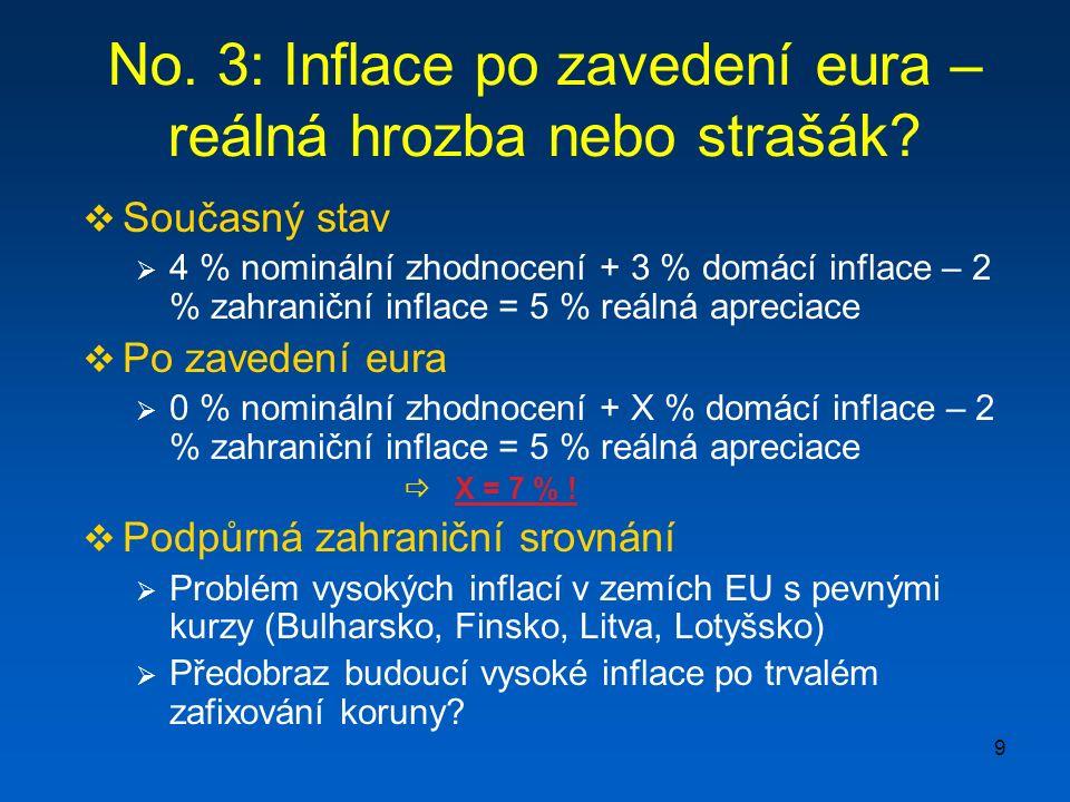 9 No. 3: Inflace po zavedení eura – reálná hrozba nebo strašák.