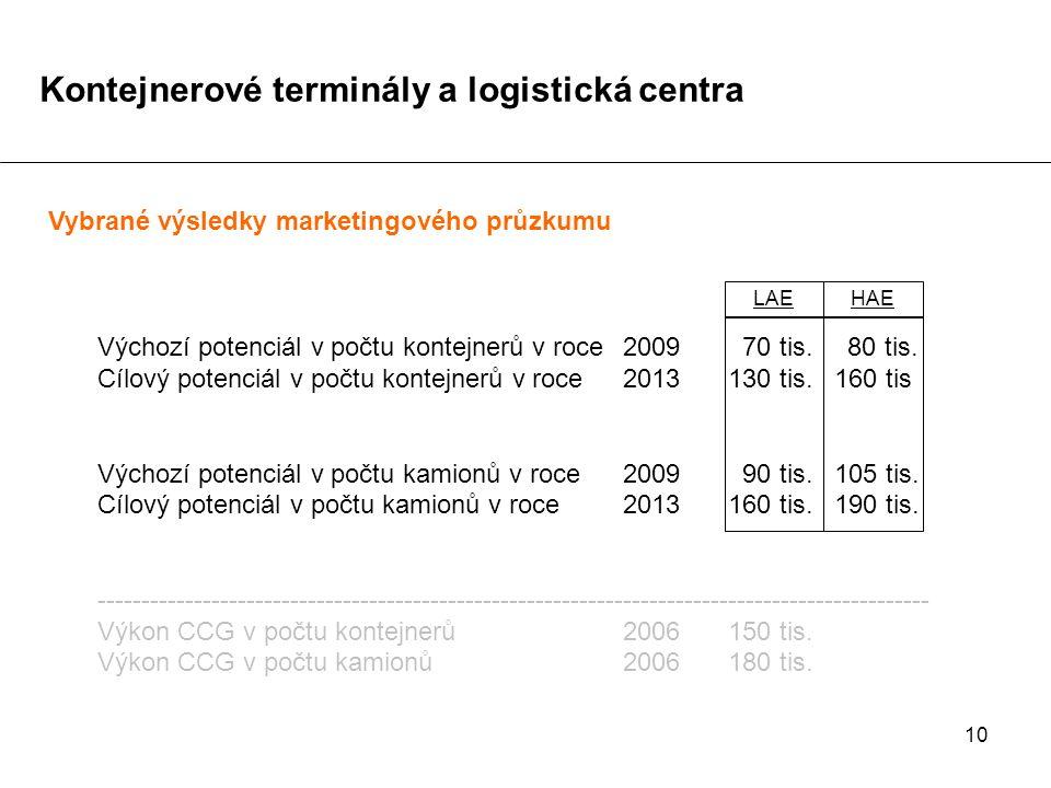 10 Vybrané výsledky marketingového průzkumu Výchozí potenciál v počtu kontejnerů v roce 2009 70 tis.