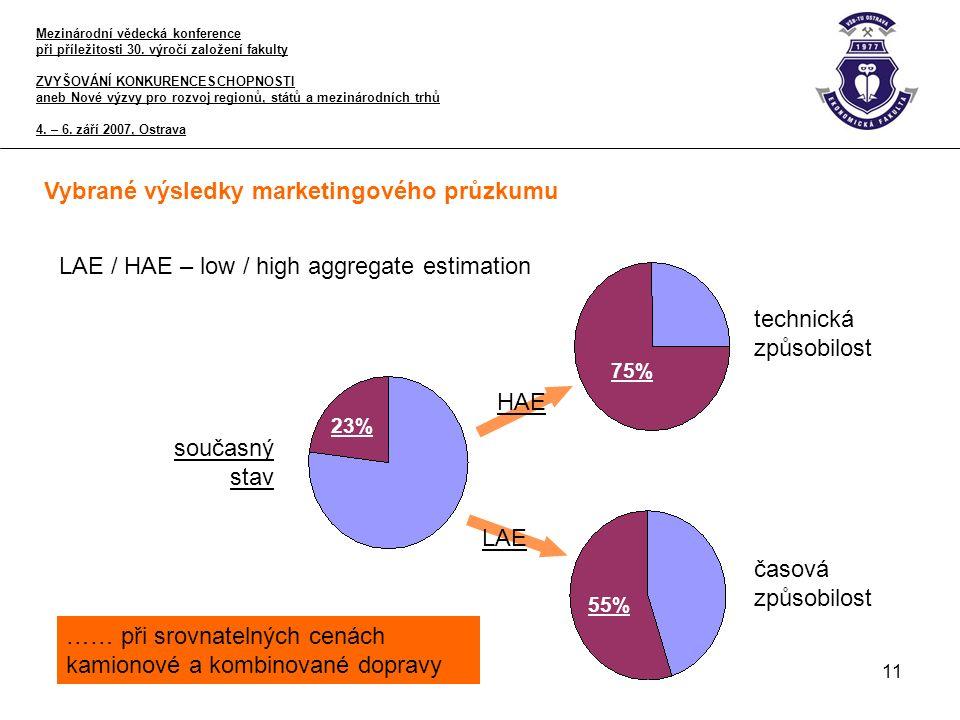 11 Vybrané výsledky marketingového průzkumu LAE / HAE – low / high aggregate estimation HAE LAE technická způsobilost časová způsobilost současný stav 23% 75% 55% …… při srovnatelných cenách kamionové a kombinované dopravy Mezinárodní vědecká konference při příležitosti 30.