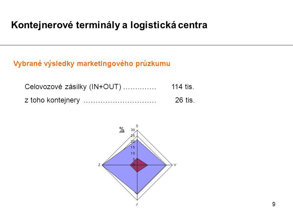 9 Vybrané výsledky marketingového průzkumu Celovozové zásilky (IN+OUT) ……..……114 tis. z toho kontejnery………………………… 26 tis. % Kontejnerové terminály a l