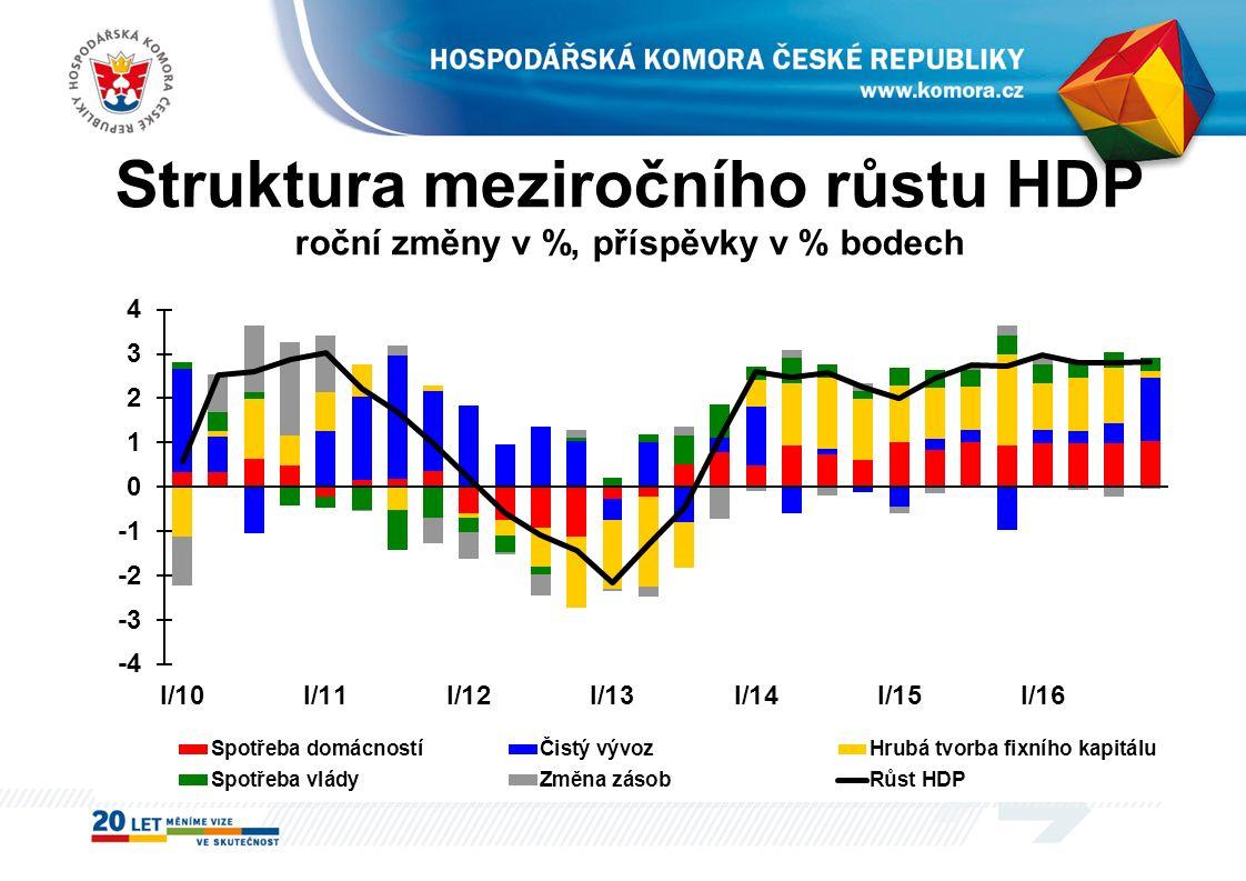 Struktura meziročního růstu HDP roční změny v %, příspěvky v % bodech