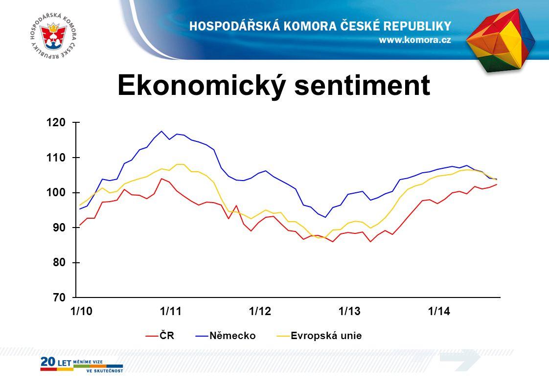 Ekonomický sentiment