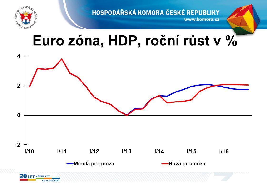 Euro zóna, HDP, roční růst v %
