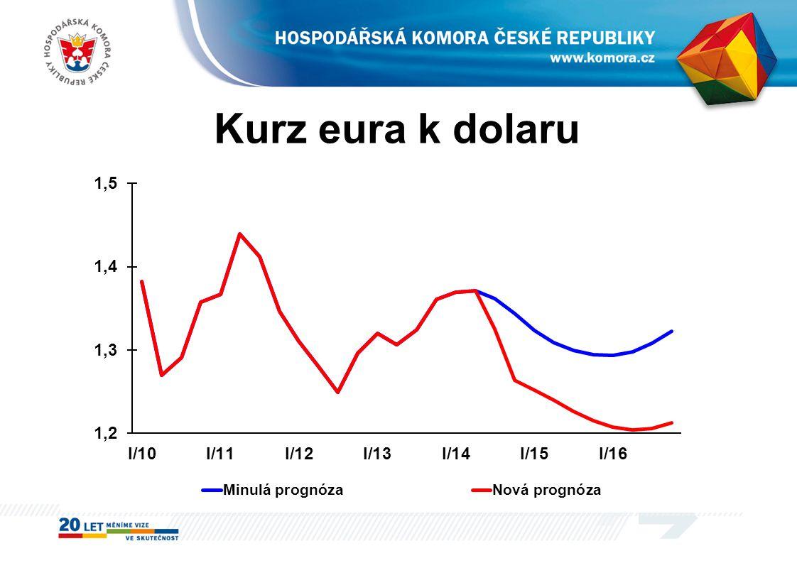 Kurz eura k dolaru