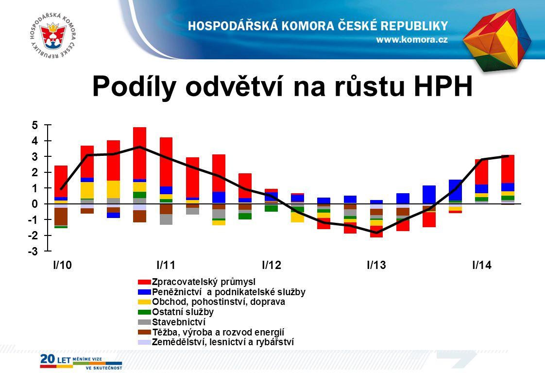 Podíly odvětví na růstu HPH