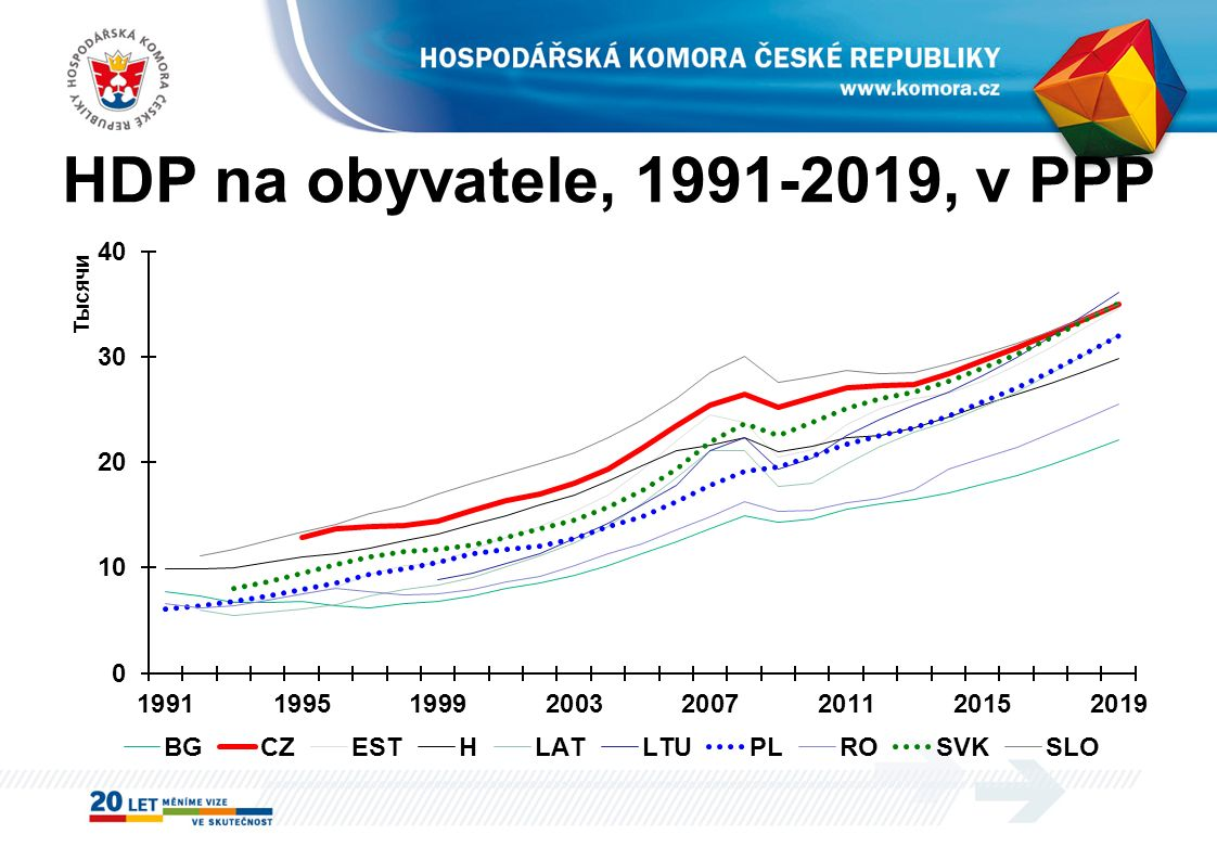 HDP na obyvatele, 1991-2019, v PPP