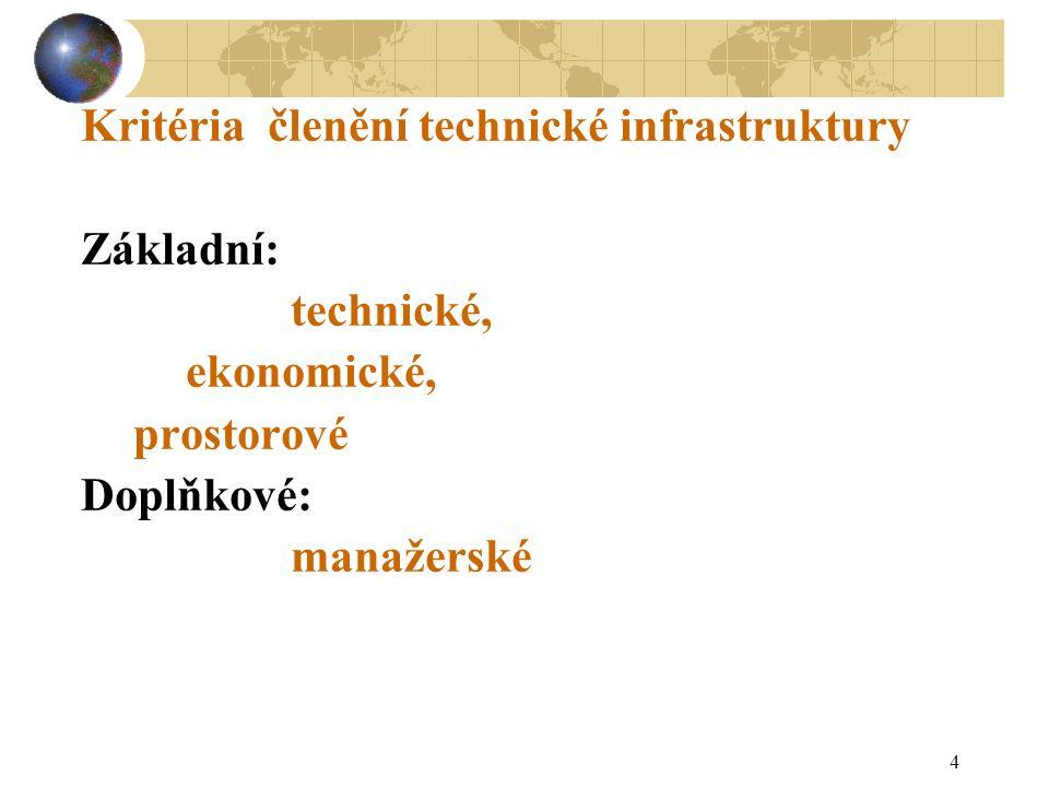 5 Technické členění TI Odvětví/obory/druhy Doprava/ silniční, drážní, letecká, vodní, cyklistická, ostatní/ nákladní, osobní...