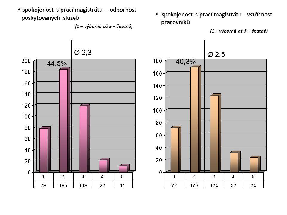 spokojenost s prací magistrátu – odbornost poskytovaných služeb (1 – výborné až 5 – špatné) Ø 2,3 44,5% Ø 2,5 40,3% spokojenost s prací magistrátu - vstřícnost pracovníků (1 – výborné až 5 – špatné)