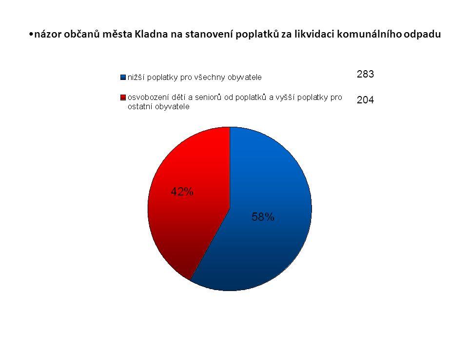 názor občanů města Kladna na stanovení poplatků za likvidaci komunálního odpadu 283 204