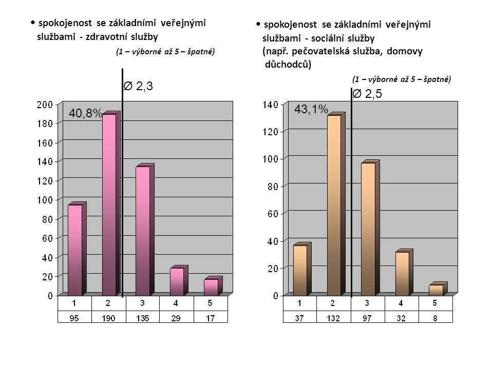 spokojenost se základními veřejnými službami - zdravotní služby (1 – výborné až 5 – špatné) Ø 2,3 40,8% spokojenost se základními veřejnými službami - sociální služby (např.