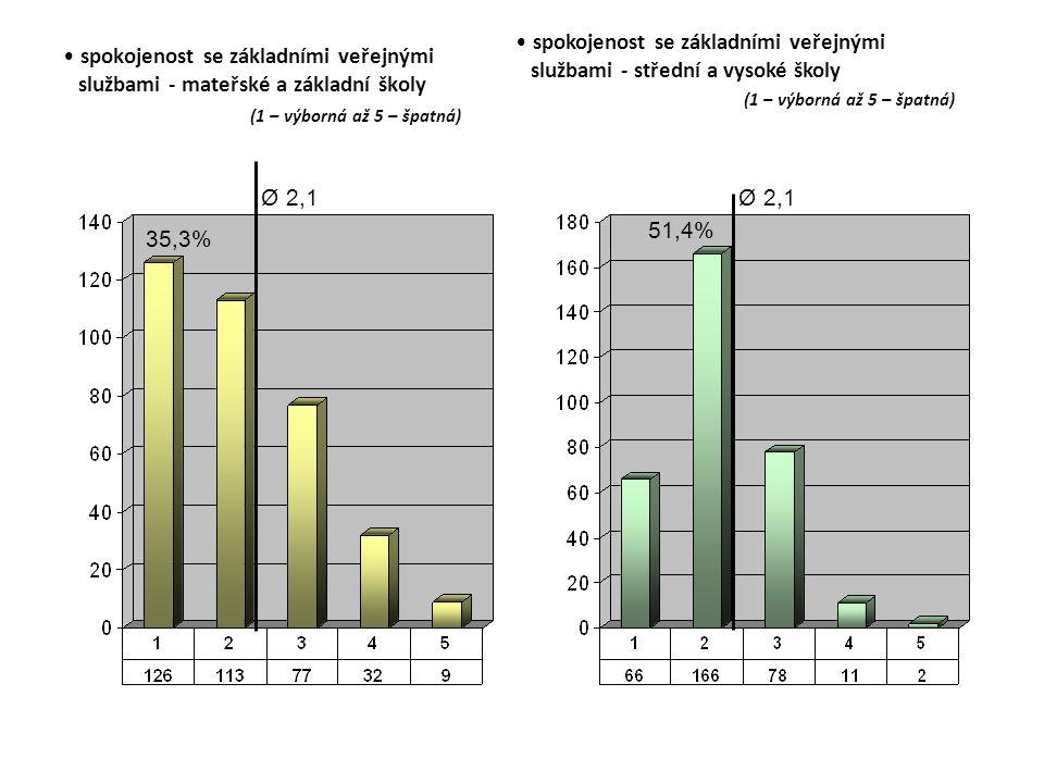 spokojenost se základními veřejnými službami - mateřské a základní školy (1 – výborná až 5 – špatná) Ø 2,1 35,3% spokojenost se základními veřejnými službami - střední a vysoké školy (1 – výborná až 5 – špatná) Ø 2,1 51,4%