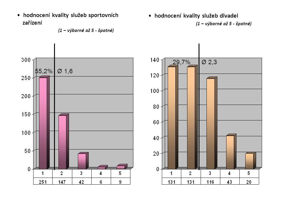 hodnocení kvality služeb sportovních zařízení (1 – výborné až 5 - špatné) hodnocení kvality služeb divadel (1 – výborné až 5 - špatné) Ø 1,655,2% Ø 2,329,7%