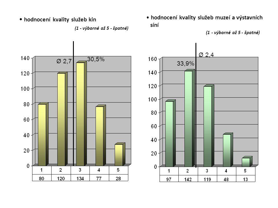 hodnocení kvality služeb kin (1 - výborné až 5 - špatné) hodnocení kvality služeb muzeí a výstavních síní (1 - výborné až 5 - špatné) Ø 2,7 30,5% Ø 2,4 33,9%