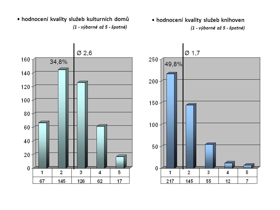 hodnocení kvality služeb kulturních domů (1 - výborné až 5 - špatné) hodnocení kvality služeb knihoven (1 - výborné až 5 - špatné) Ø 2,6 34,8% Ø 1,7 49,8%