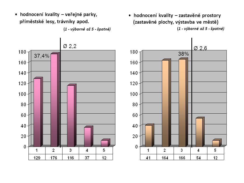 hodnocení kvality – veřejné parky, příměstské lesy, trávníky apod.