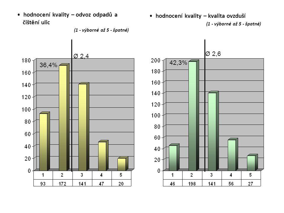 hodnocení kvality – odvoz odpadů a čištění ulic (1 - výborné až 5 - špatné) hodnocení kvality – kvalita ovzduší (1 - výborné až 5 - špatné) Ø 2,4 Ø 2,6 36,4% 42,3%