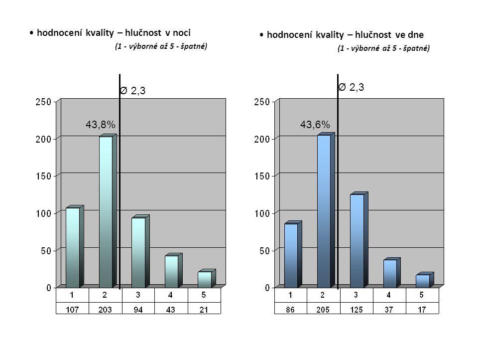 hodnocení kvality – hlučnost v noci (1 - výborné až 5 - špatné) hodnocení kvality – hlučnost ve dne (1 - výborné až 5 - špatné) Ø 2,3 43,8% Ø 2,3 43,6%
