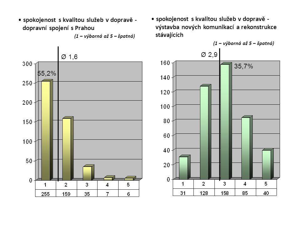 spokojenost s kvalitou služeb v dopravě - dopravní spojení s Prahou (1 – výborná až 5 – špatná) Ø 1,6 55,2% spokojenost s kvalitou služeb v dopravě - výstavba nových komunikací a rekonstrukce stávajících (1 – výborná až 5 – špatná) Ø 2,9 35,7%