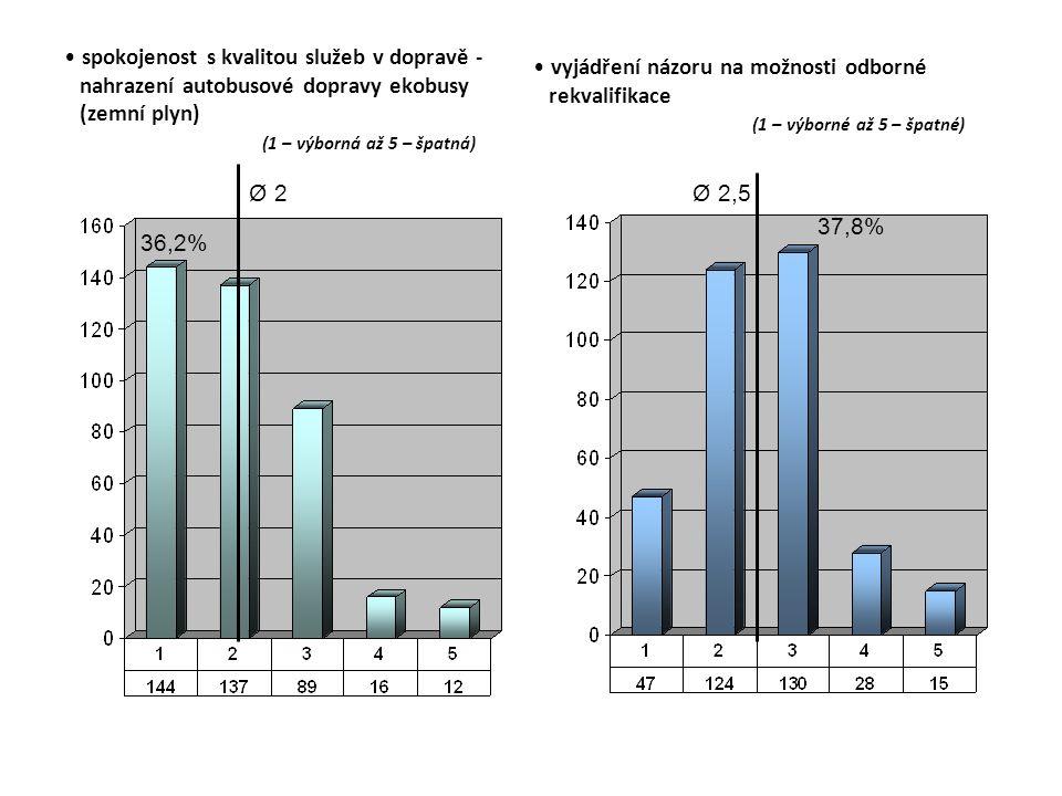 spokojenost s kvalitou služeb v dopravě - nahrazení autobusové dopravy ekobusy (zemní plyn) (1 – výborná až 5 – špatná) Ø 2 36,2% vyjádření názoru na možnosti odborné rekvalifikace (1 – výborné až 5 – špatné) Ø 2,5 37,8%
